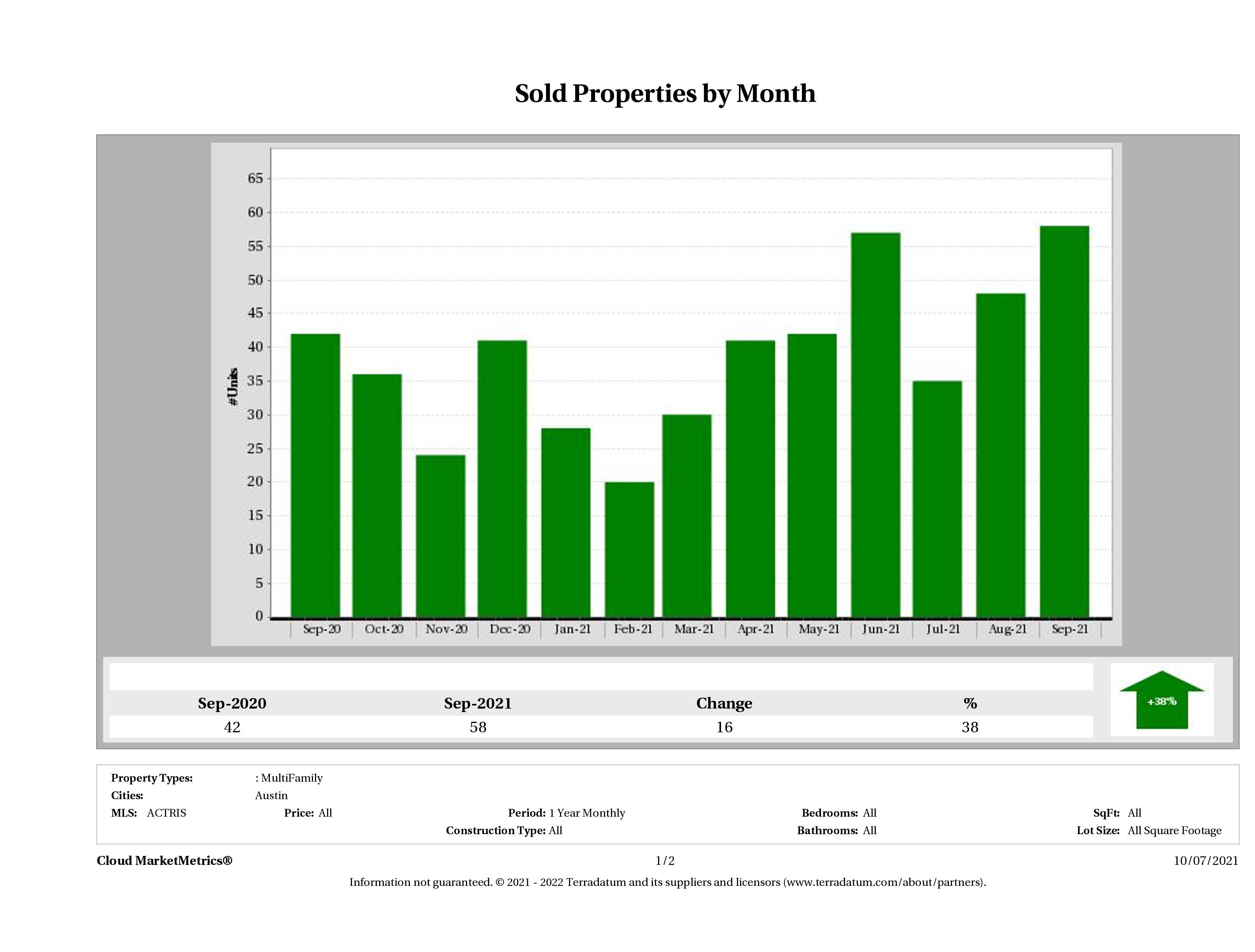 Austin number of multi family properties sold September 2021