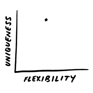 Uniqueness along Y axis. Flexibility along X axis. Dot placed at high uniqueness, medium flexibility