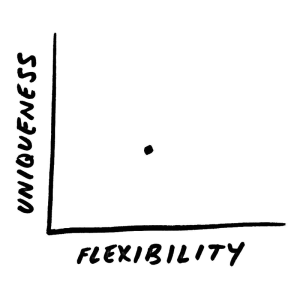 Uniqueness along Y axis. Flexibility along X axis. Dot placed at low-medium uniqueness, medium flexibility