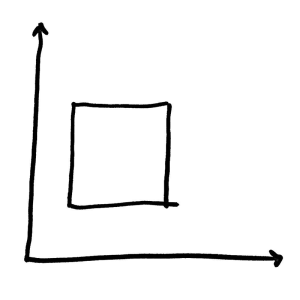 Axes extending with arrows. Square in the middle.
