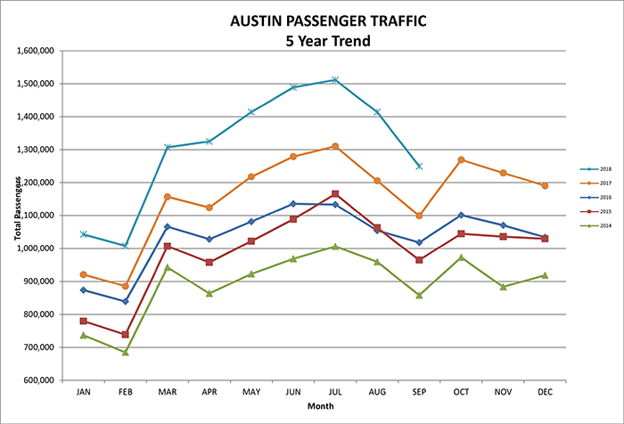 Austin airport September 2018 passenger traffic graph