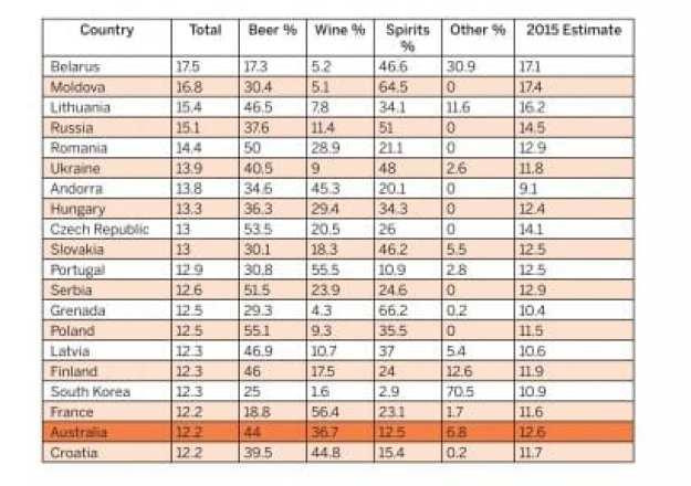 Drunk countries