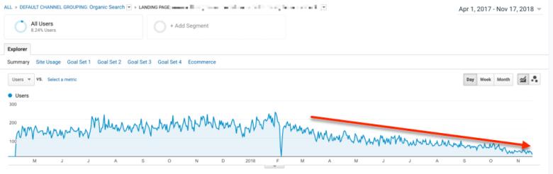 Google Analytics Traffico organico prima di Tf Idf