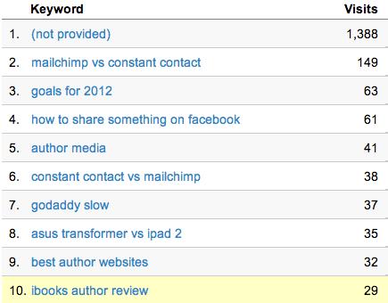 Keywords 2012