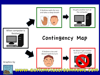 Contingency maps are a great way for conveying expectations and consequences to students.