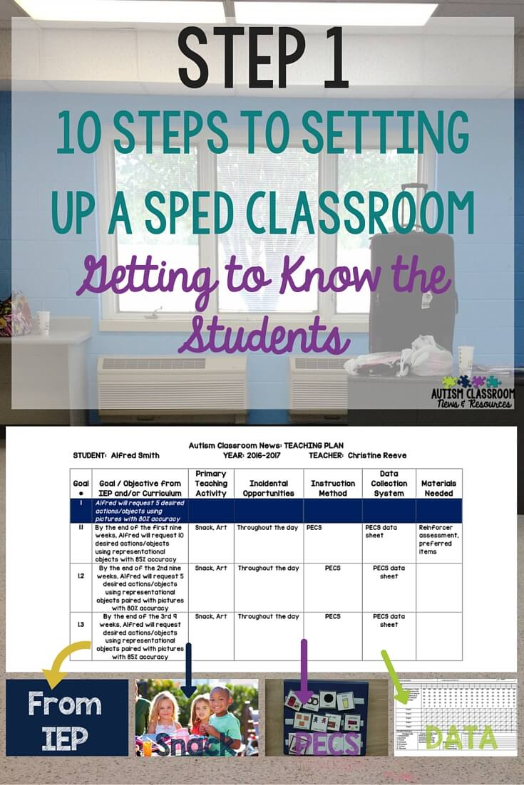 Find out how I use the teaching plan in setting up a special education classroom.  It allows me to get to know the students and plan how to implement IEPs.