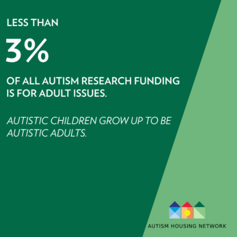 Statistic: Less than 3% of all autism research funding is for adult issues. Autistic children grow up to be autistic adult  Practical Tips for Neurotypical Neighbors: How to be more supportive of Autistic individuals struggling with challenging behaviors.