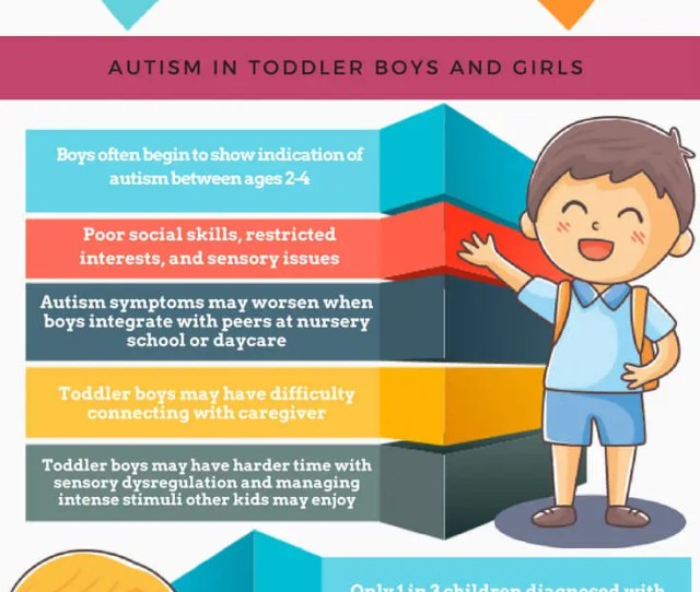 Download Our Free Guide Autism Signs In Babies And Children Https Www