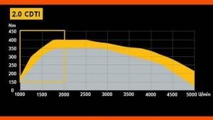 Tuning ECU - Chiptuning Opla Insignia z silnikiem 2.0 CDTI/JTDM/TTiD