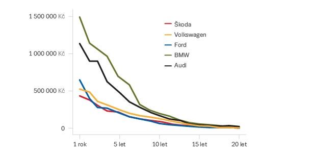 graf-ojete-vozy
