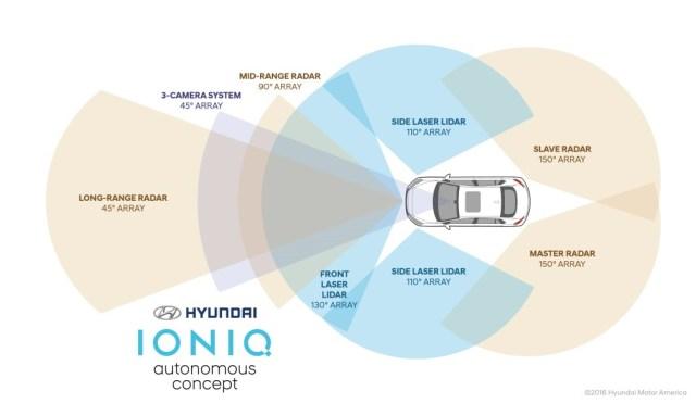 autonomni-hyundai-ioniq-4