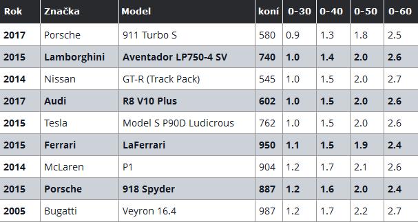 motortrend-tabulka-zrychleni-0-100-kmh