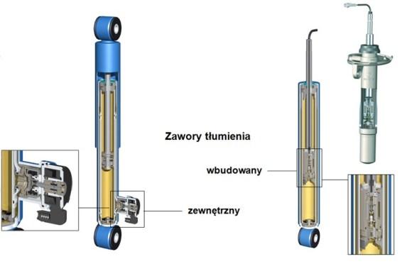 Amortyzatory CDC