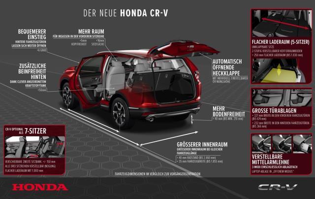Honda Automobile PR1018 - Der neue Honda CR-V - Mehr Platz, Komfort, Alltagstauglichkeit und Technologie