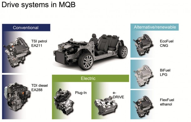 Volkswagen Modular Transverse Matrix MQB Platform