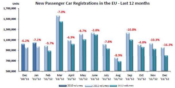 euro car sales 2012 (1)