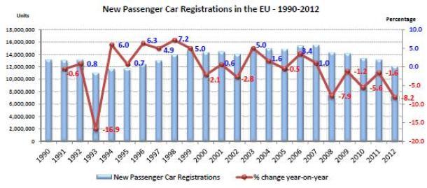 euro car sales 2012 (3)