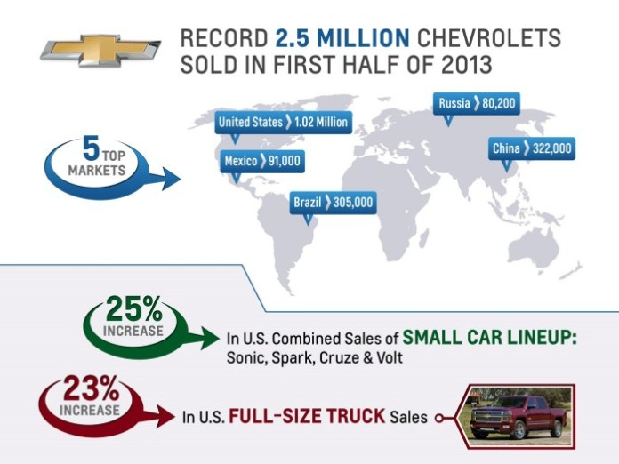 071613-Chevy-1stHalf-2013Sales
