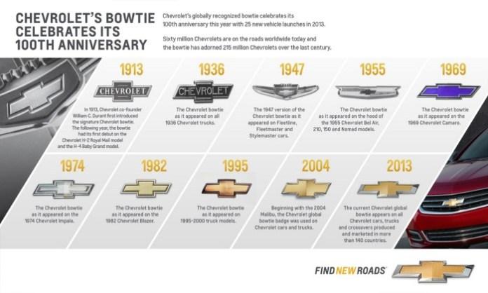 Evolution of the Century-old Chevrolet bowtie