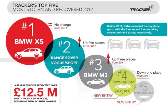 Top5 Infographic stolen cars uk 2012