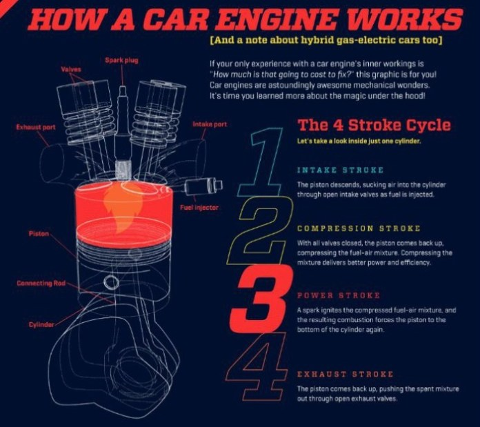 how engine work