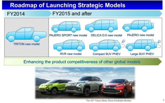 Mitsubishi New Stage 2016 business plan (1)