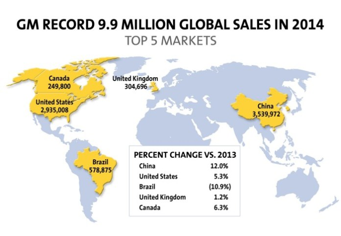 GM Delivers its Second Consecutive Year of Record Global Sales