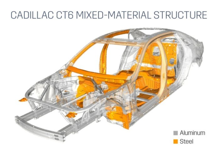 2016 Cadillac CT6 mixed material structure
