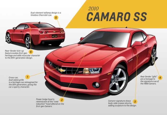 chevrolet-camaro-design-analysis-covers-every-generation-from-1967-to-2015-photo-gallery_5