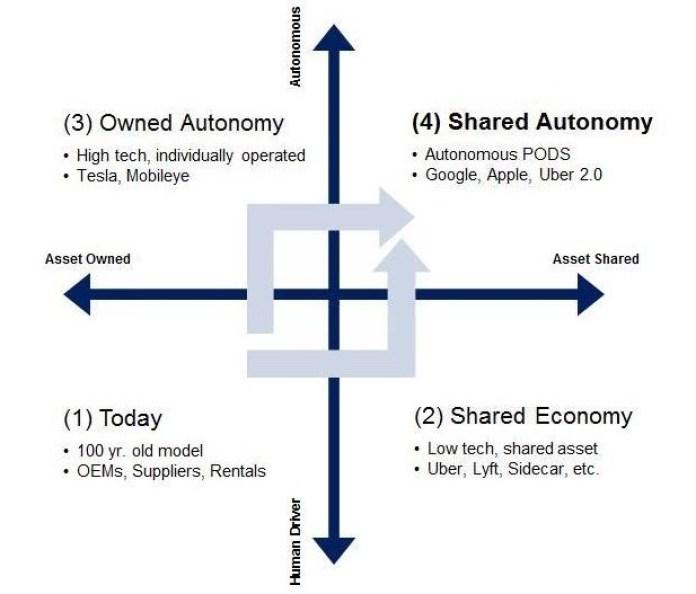 Future Auto Industry chart