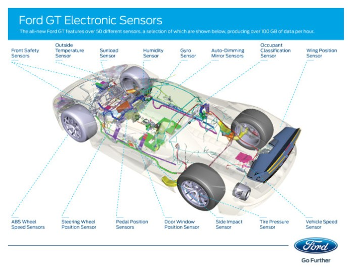 Ford GT Electronic Sensors