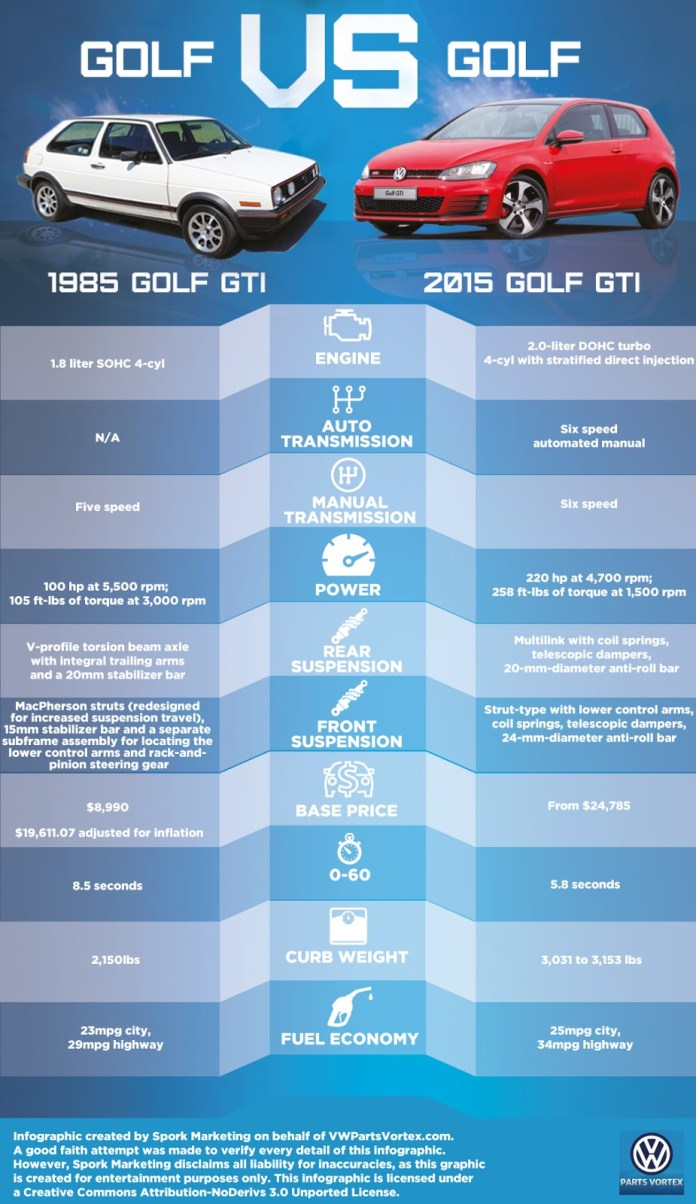 VW-Golf-GTI Infographic