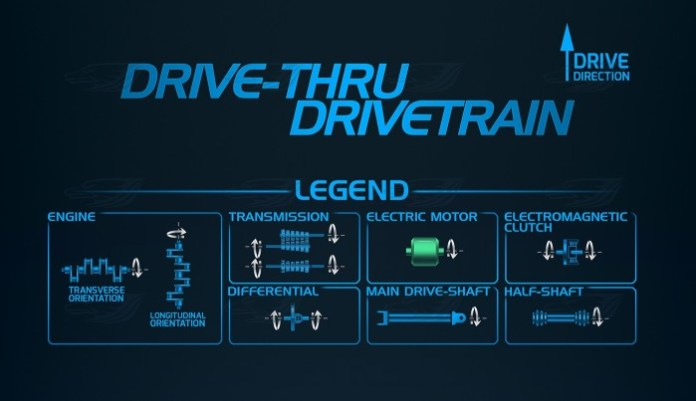 infographic Drivetrain Layouts head
