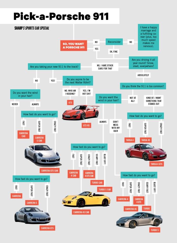 Porsche-911-flow-chart