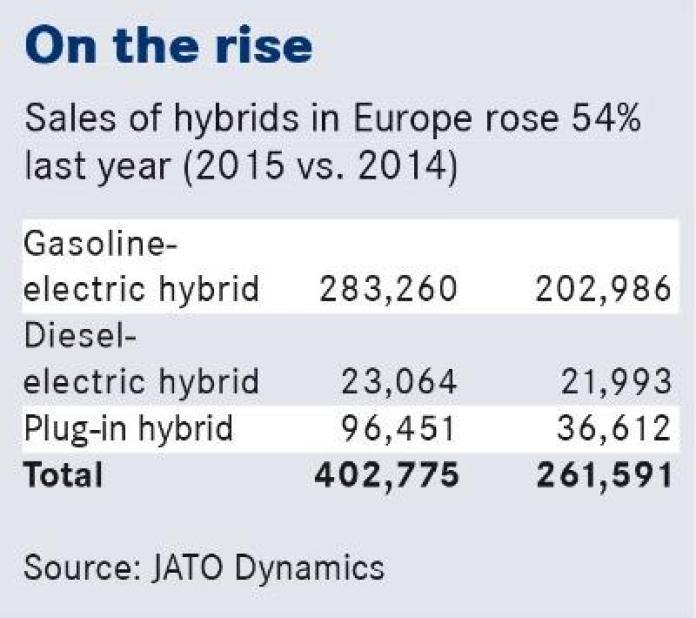 europe_hybrid_sales_03