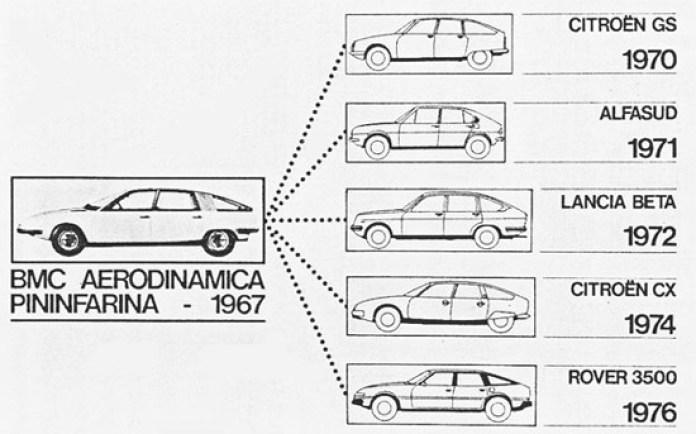 Pininfarina_BMC_1800_Berlina_Aerodinamica_09