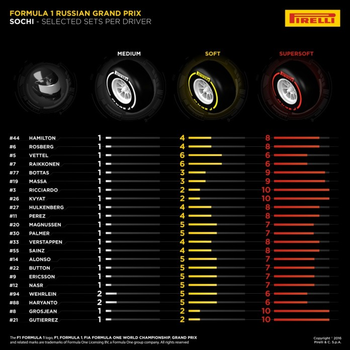 Russian GP 2016 Drivers Tyres