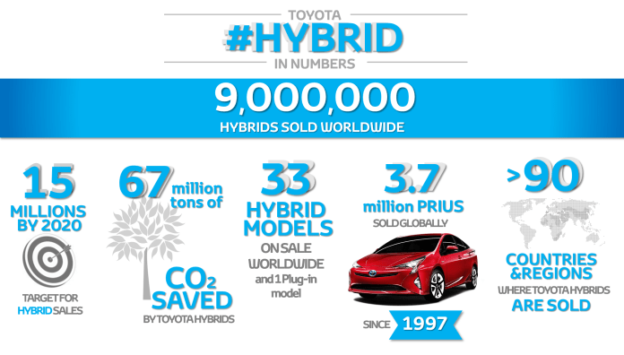 9+million+hybrids+infographic+landscape