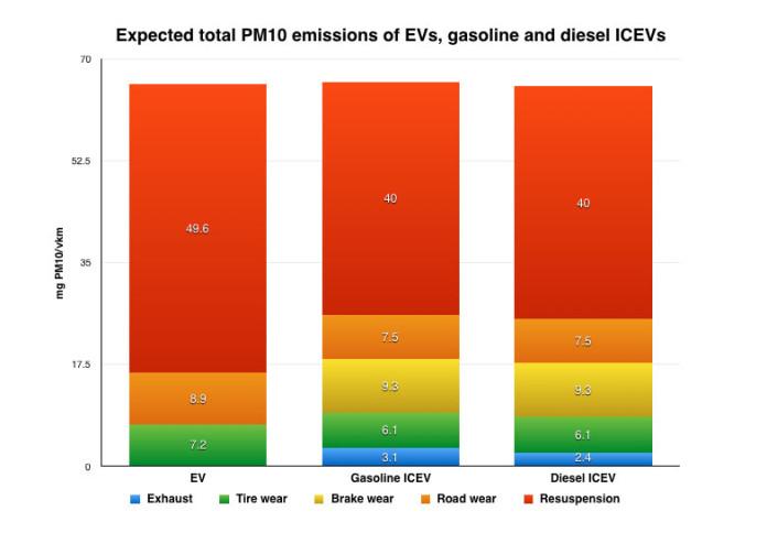 study emissions