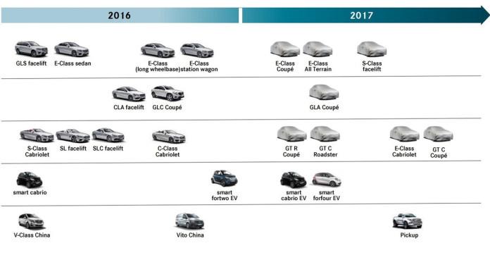 mercedes-benz-2017-roadmap