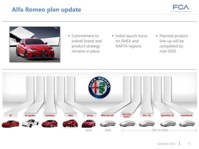 Alfa Romeo Plant FCA_NV_September_2016_Presentation-12.jpg