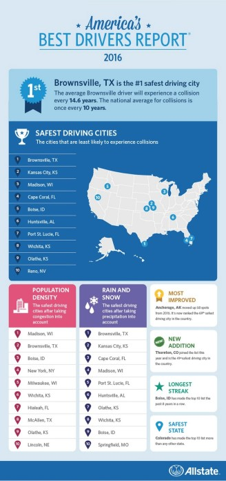 Study of best usa drivers