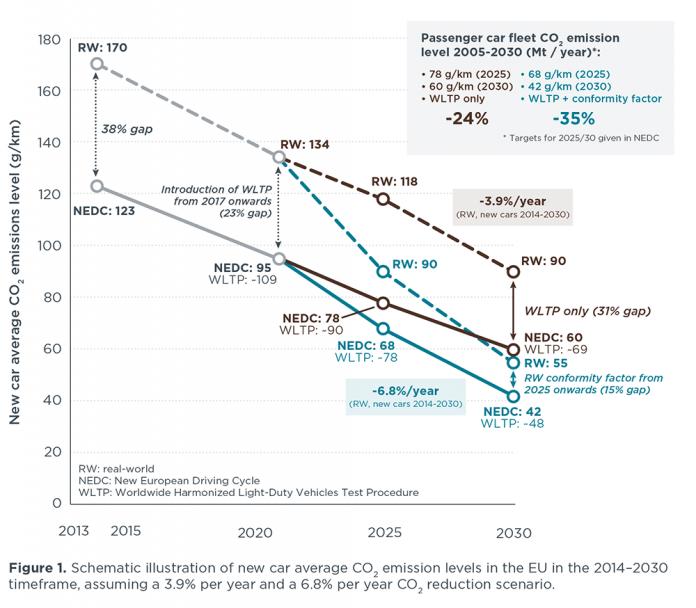 avg-carco2-emissions_eu2014-30_chart_sm