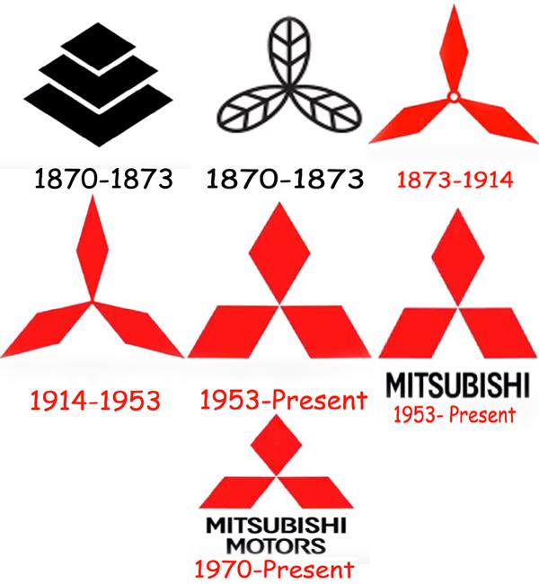 Mitsubishi logo history