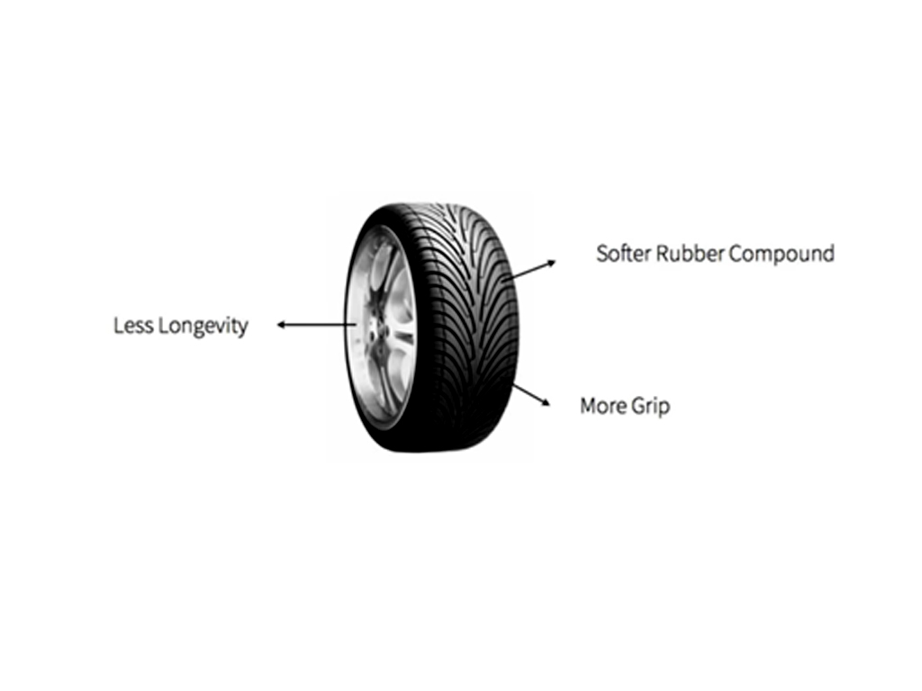5 Different Types Of Tyres Seasonal Tires