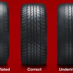 Importance Of Having The Right Tyre Pressure.