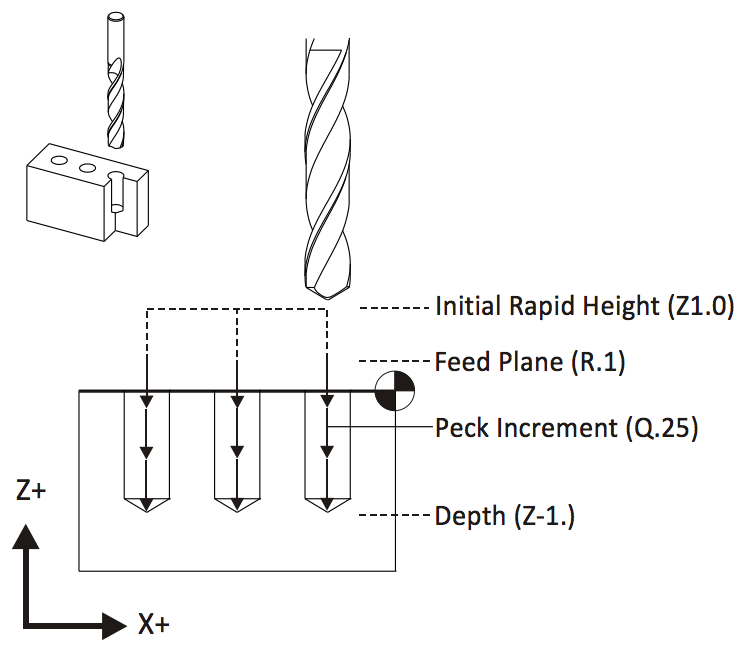Diagram showing peck drilling motion and parameters