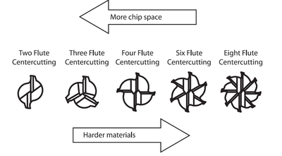 End mills from 2 to 8 flutes shown, with arrows denoting that fewer flutes increase chip space while more flutes are better for harder materials.