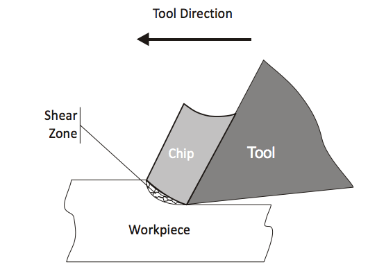 Tool cutting edge shown shearing material such that a chip forms and shears away from the workpiece.