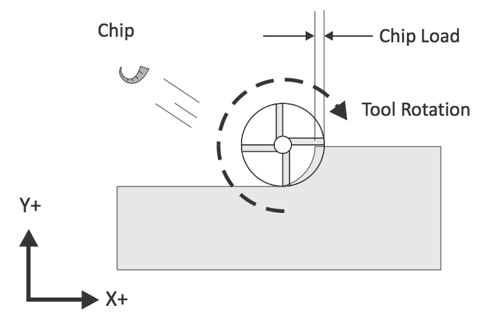 Diagram hsowing the chip load as athe thickness of the piece of material that engages with the cutting flute of the tool.